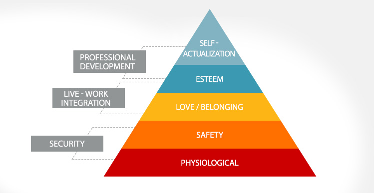 Hierarchy of Needs by Paiyak Dev